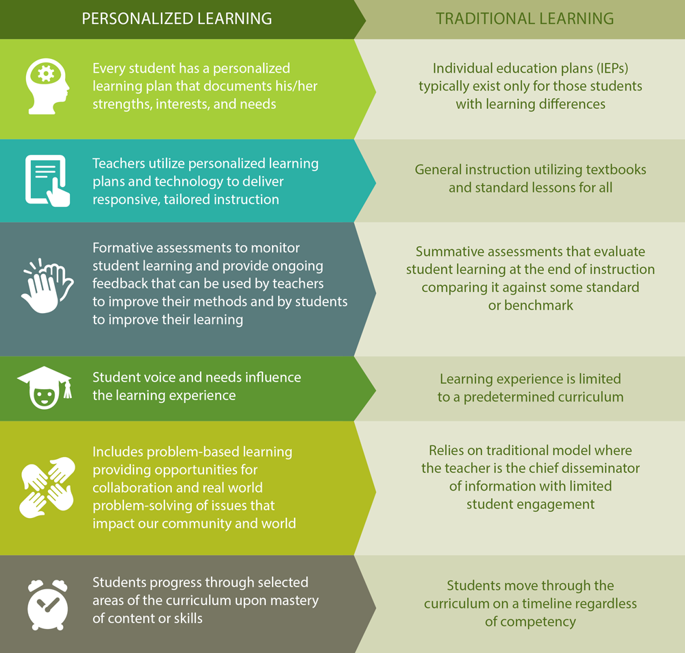 personalized learning vs. traditional learning